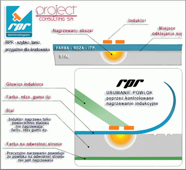 RPR Technology